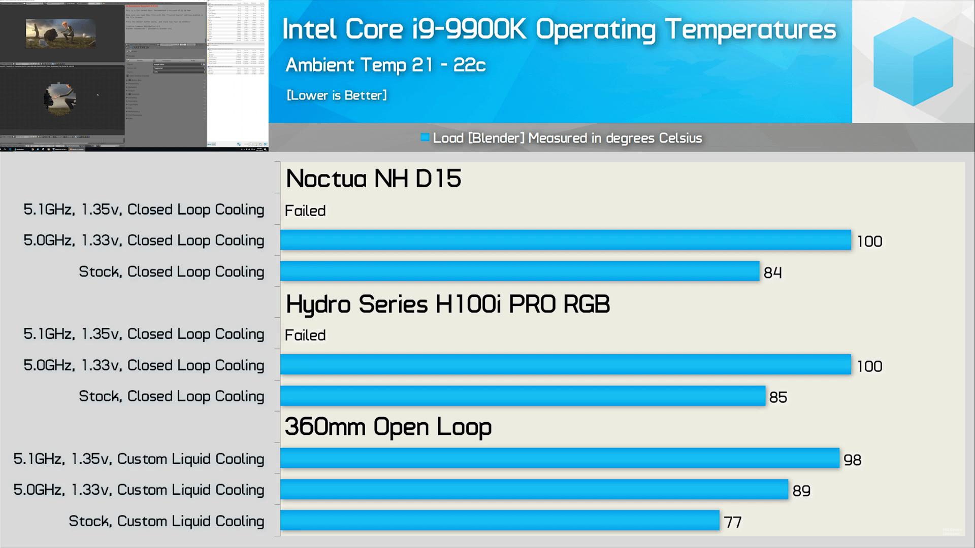 New Intel Core i9 gets very very hot - pc-kombo blog