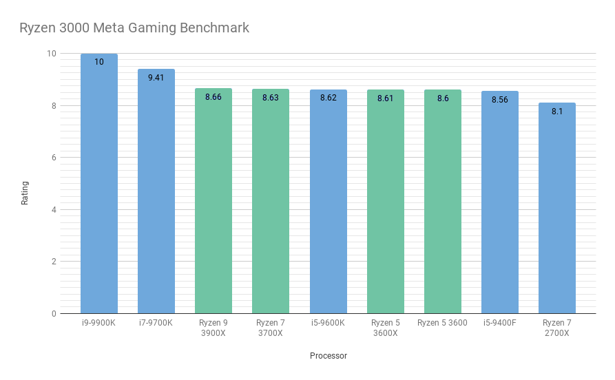 /blog/upload/Ryzen3000benchmark_color_tiny.png