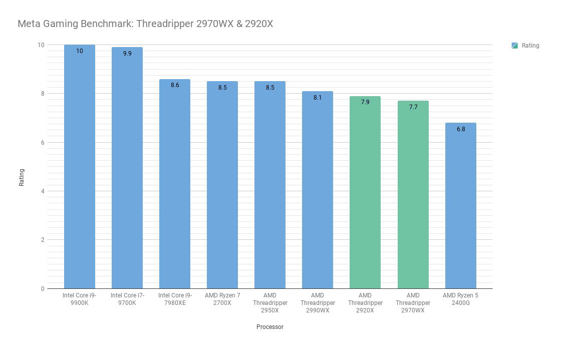 AMD's cheaper Threadripper 2: 2970WX & 2920X vs Intel i9